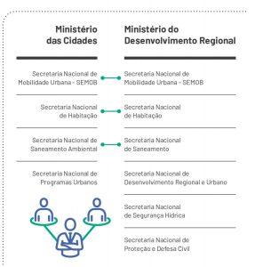 A questão do direcionamento dos recursos e do apoio do governo Bolsonaro começou a ser equacionada nos primeiros dias do ano, quando foram anunciadas as mudanças na estrutura governamental.