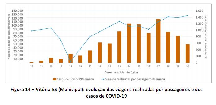 Gráfico mostra relação entre o número de infectados pela Covid-19 e o uso do transporte público em Vitória